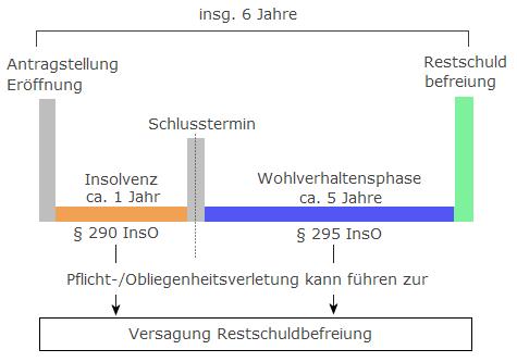 RSB_Schema