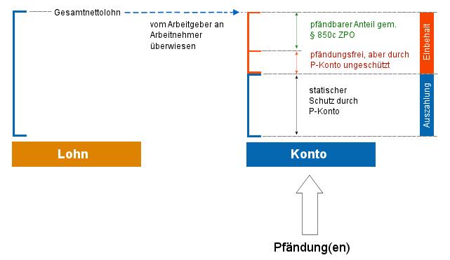 Umfang des P-Konto-Schutzes