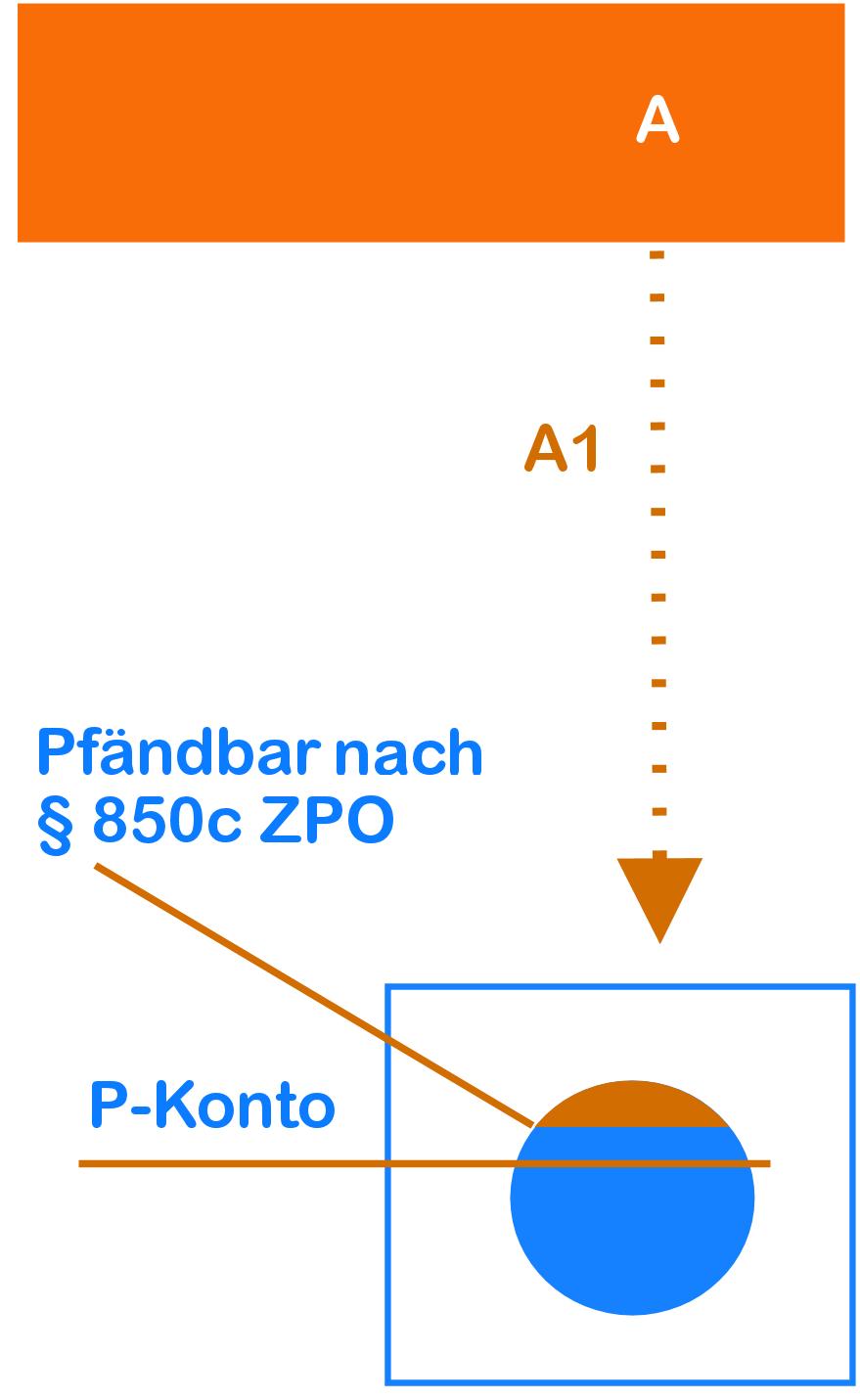 Schema Kontopfändung P-Konto-Schutz und § 850c ZPO