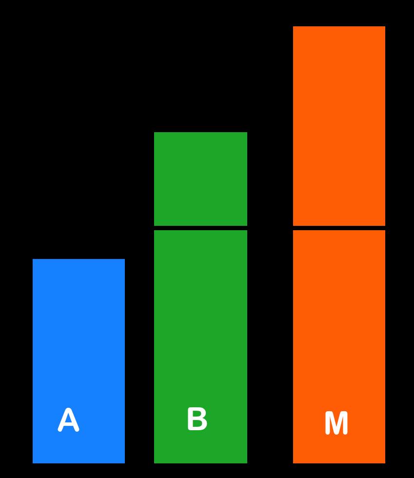 Schema Wirkung P-Konto-Schutz vs. § 850c ZPO