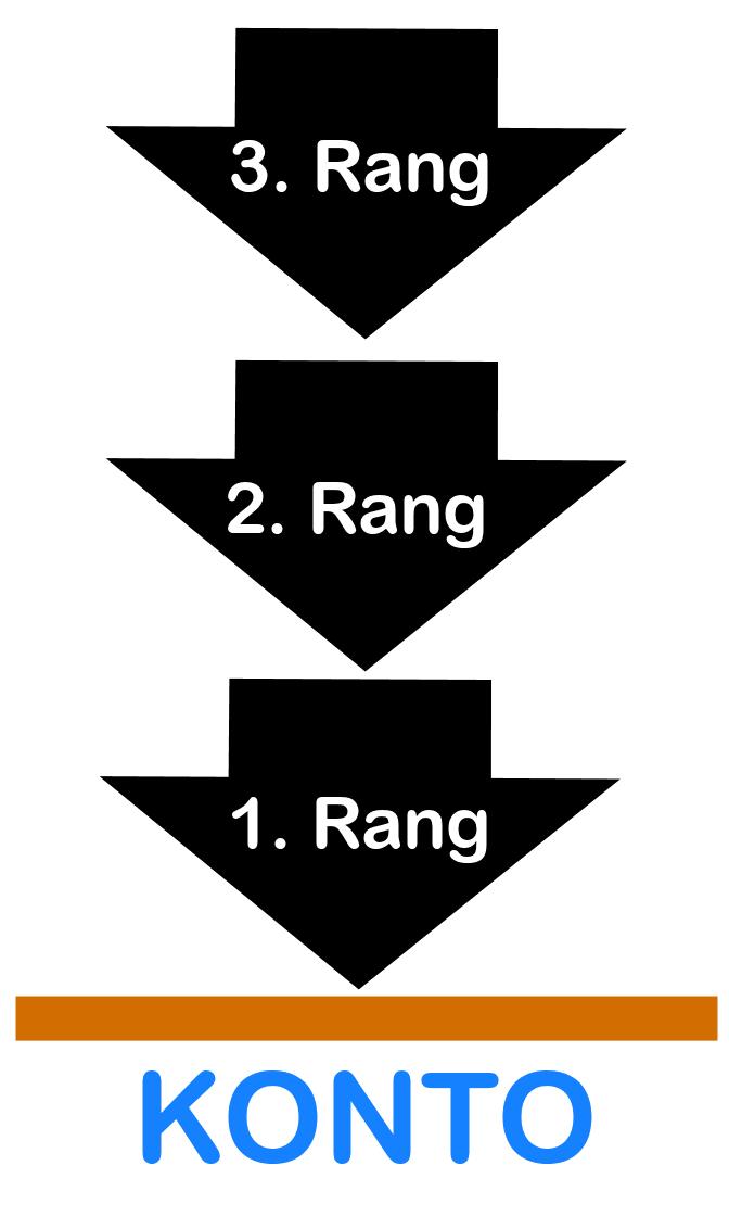 Schema Rangfolge Pfändungen